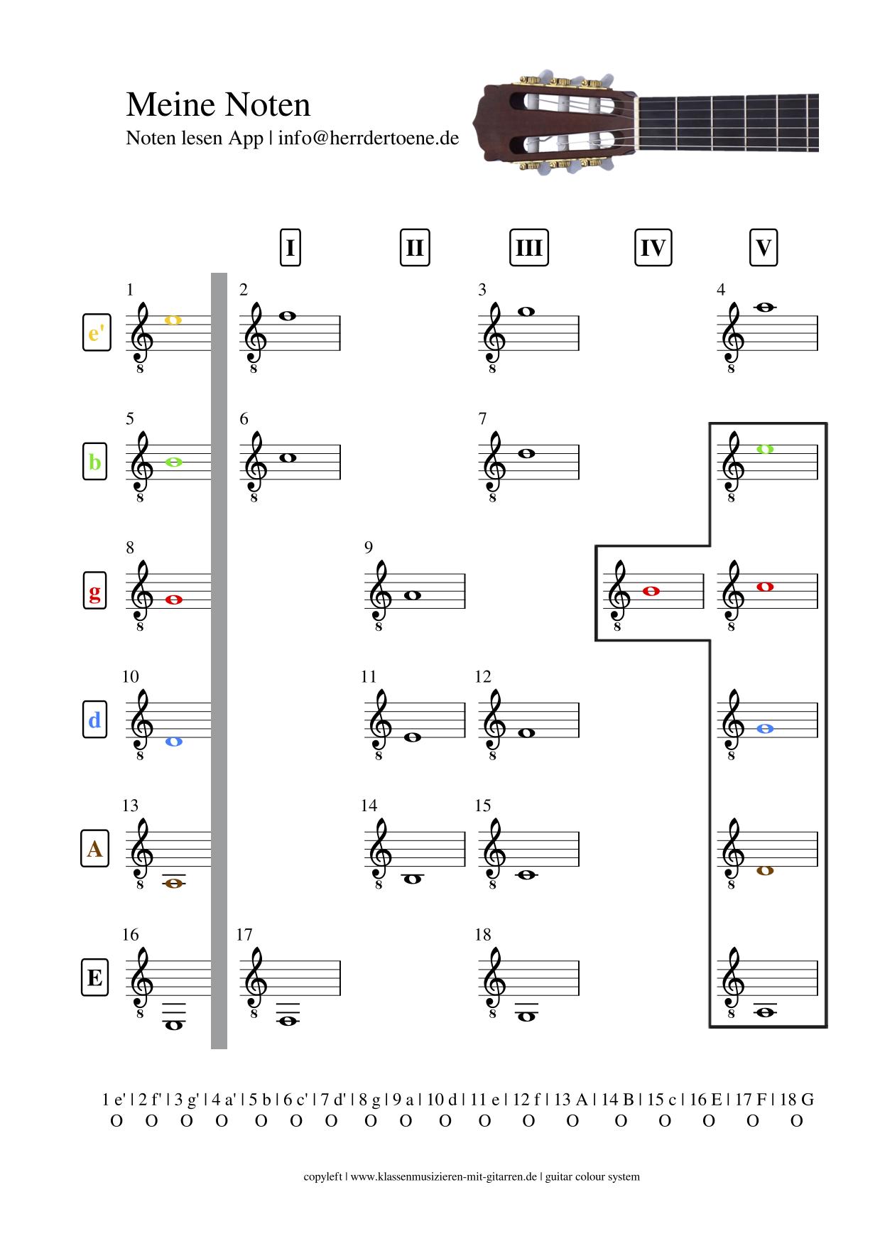 meine Noten | 1. Lage auf der Gitarre